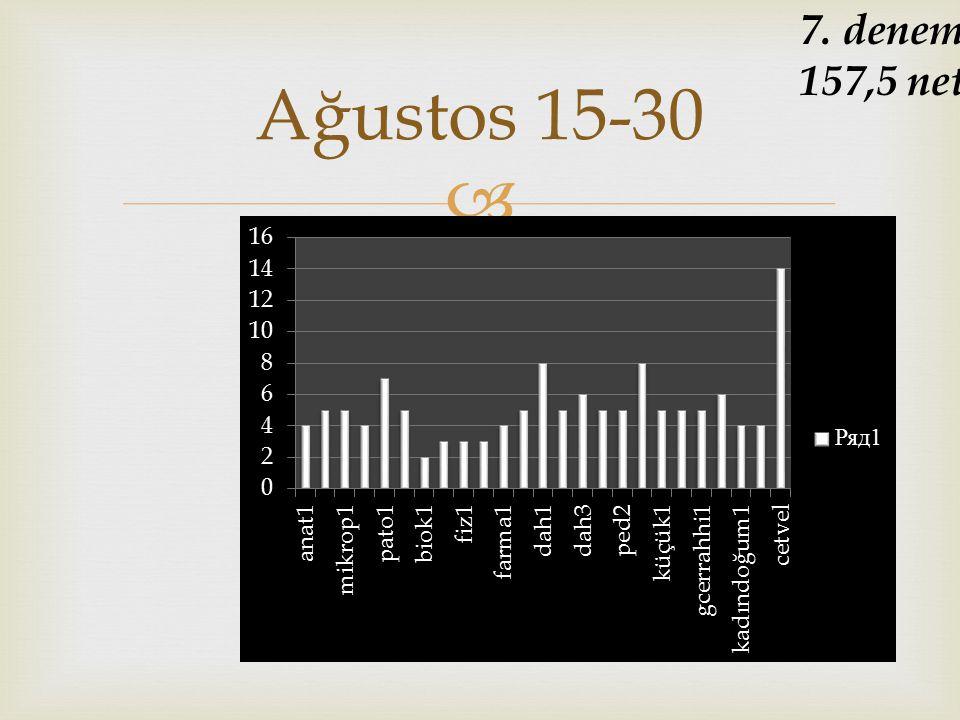 7. deneme 157,5 net Ağustos 15-30