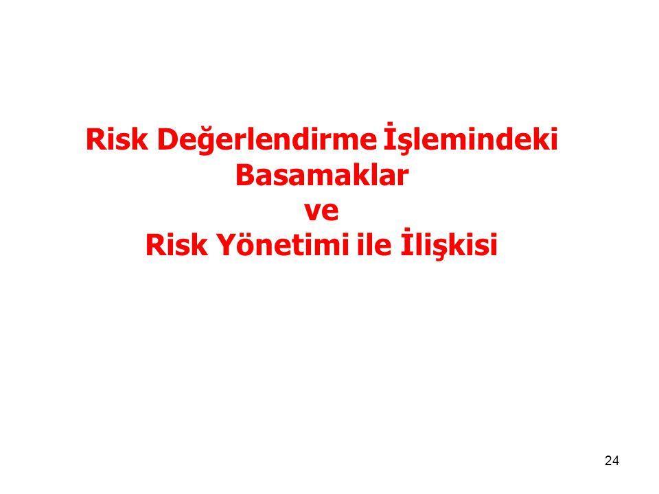 Risk Değerlendirme İşlemindeki Risk Yönetimi ile İlişkisi