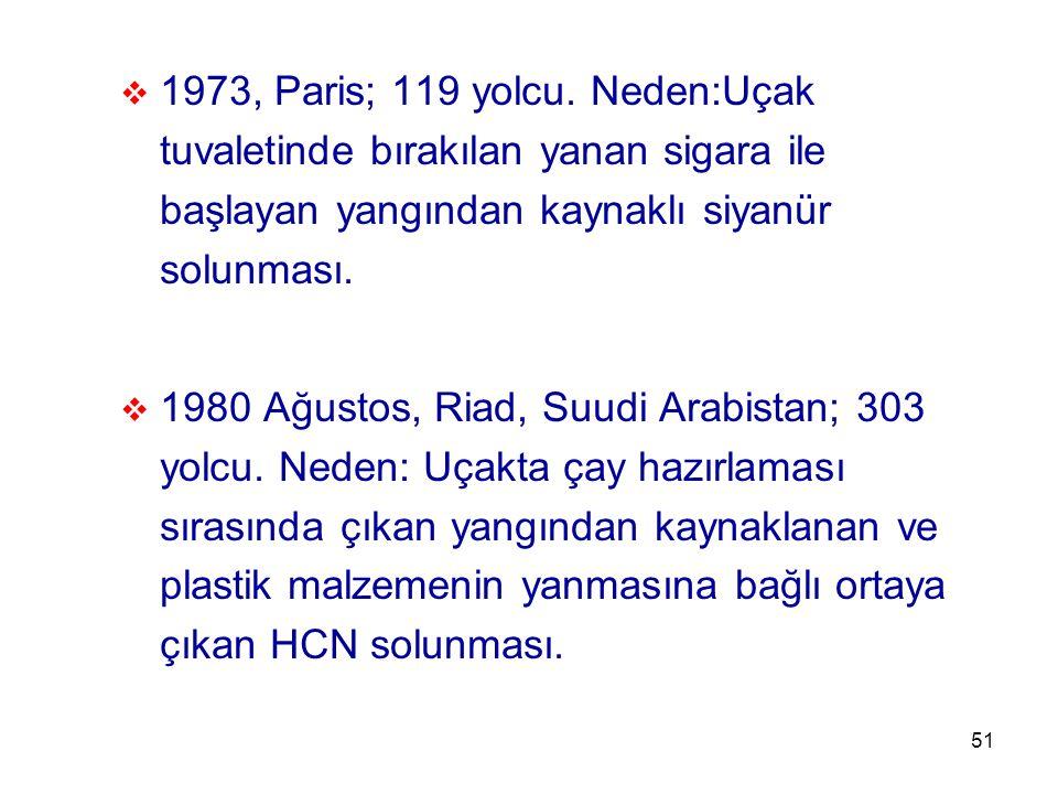 1973, Paris; 119 yolcu. Neden:Uçak tuvaletinde bırakılan yanan sigara ile başlayan yangından kaynaklı siyanür solunması.