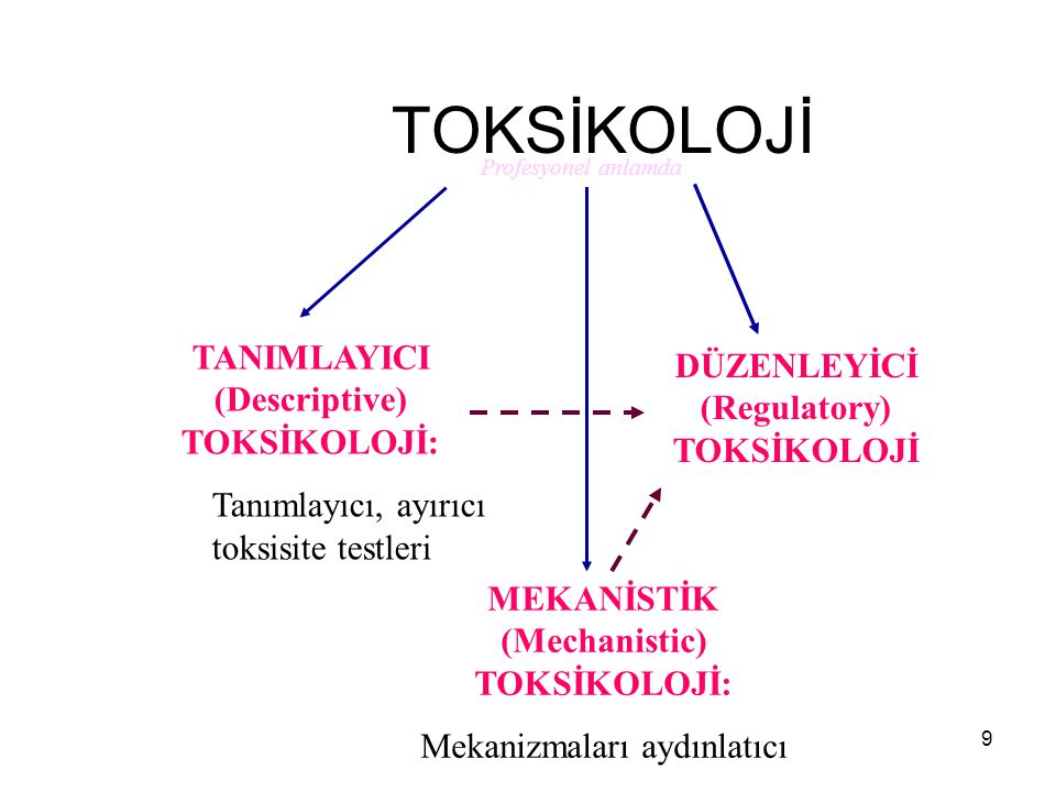 TOKSİKOLOJİ TANIMLAYICI (Descriptive) TOKSİKOLOJİ: