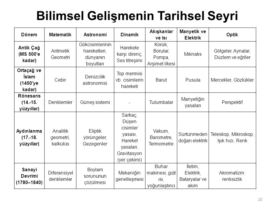 Ortaçağ ve İslam (1450'ye kadar) Rönesans (14.-15. yüzyıllar)