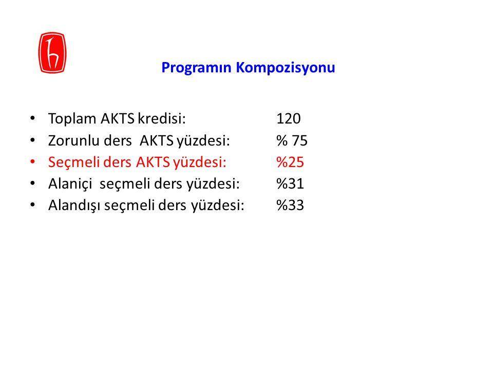 Programın Kompozisyonu