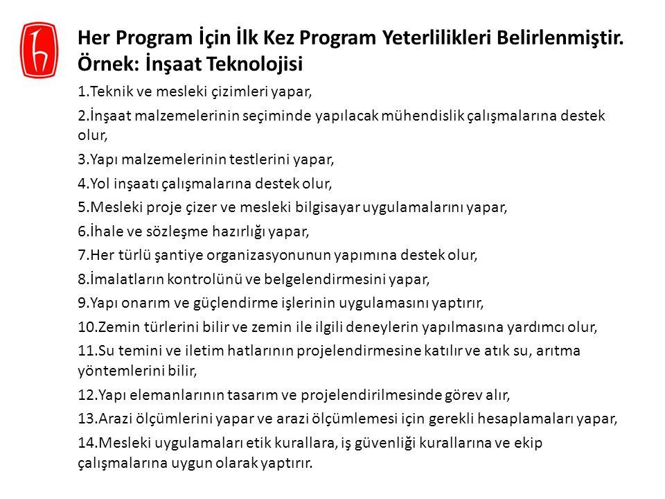 Her Program İçin İlk Kez Program Yeterlilikleri Belirlenmiştir