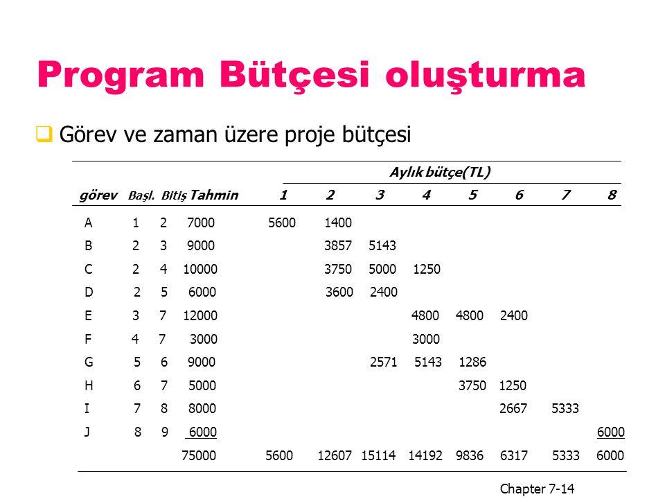 Program Bütçesi oluşturma