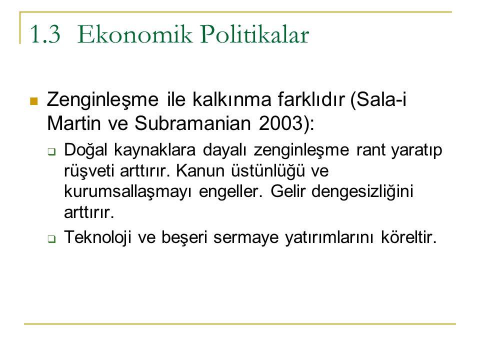 1.3 Ekonomik Politikalar Zenginleşme ile kalkınma farklıdır (Sala-i Martin ve Subramanian 2003):