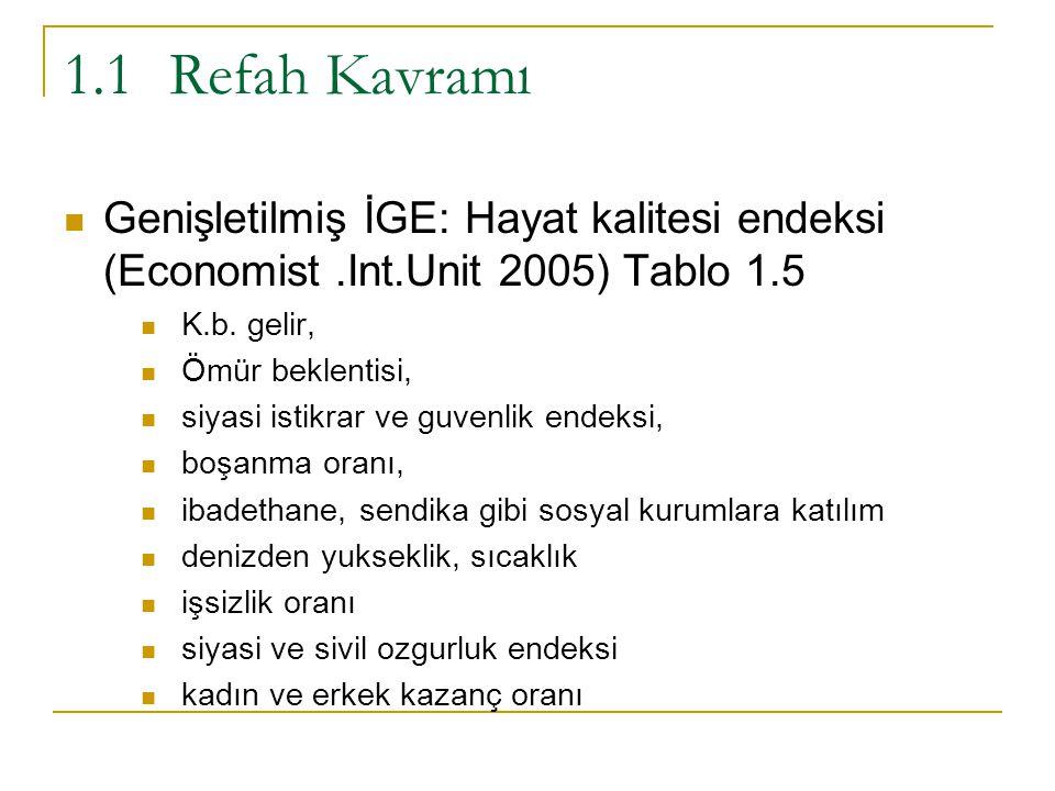 1.1 Refah Kavramı Genişletilmiş İGE: Hayat kalitesi endeksi (Economist .Int.Unit 2005) Tablo 1.5. K.b. gelir,