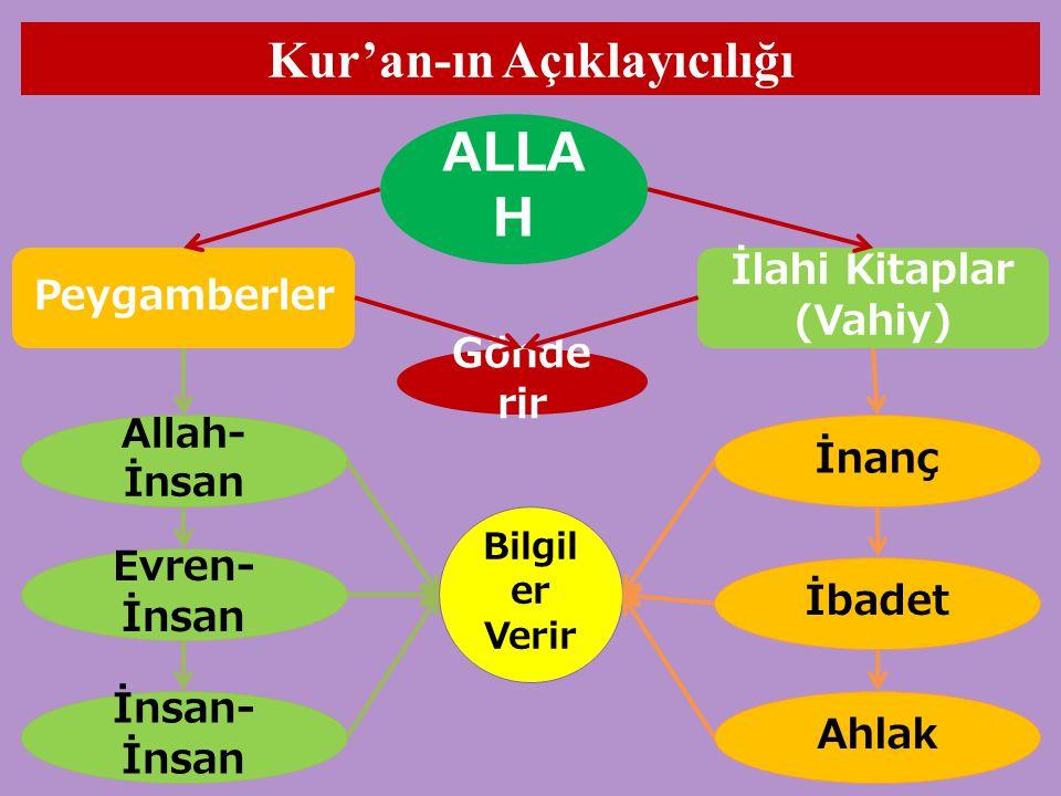 Kur'an-ın Açıklayıcılığı İlahi Kitaplar (Vahiy)