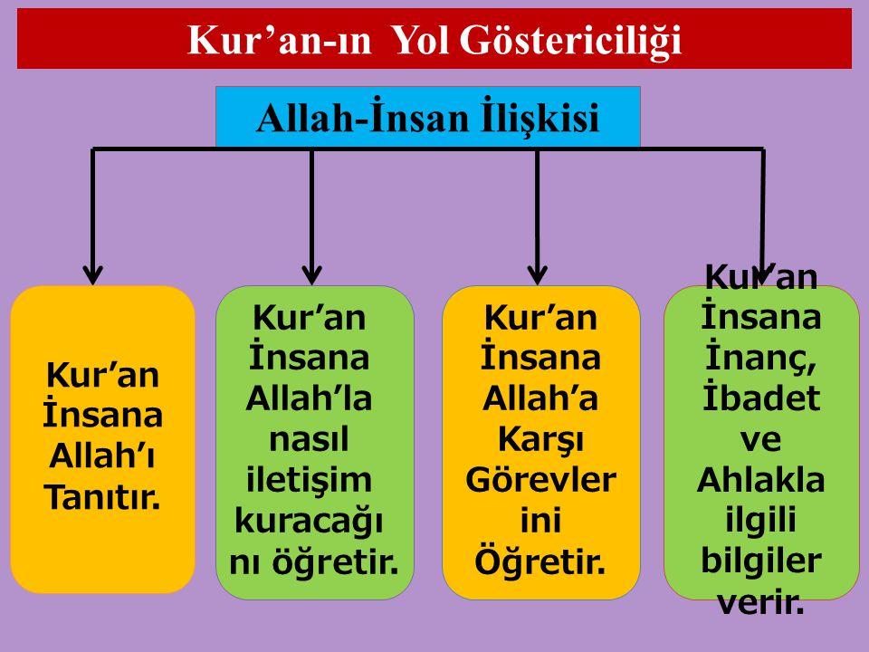Kur'an-ın Yol Göstericiliği Allah-İnsan İlişkisi