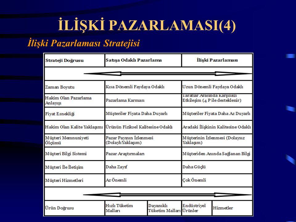 İLİŞKİ PAZARLAMASI(4) İlişki Pazarlaması Stratejisi