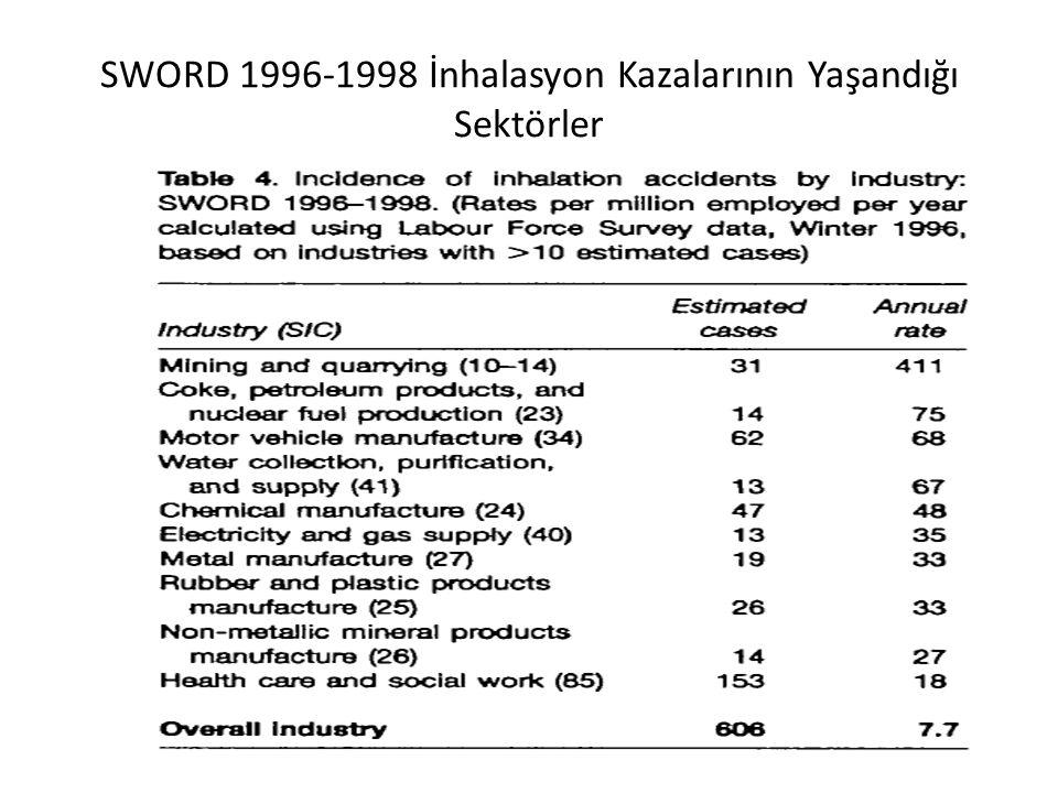 SWORD 1996-1998 İnhalasyon Kazalarının Yaşandığı Sektörler