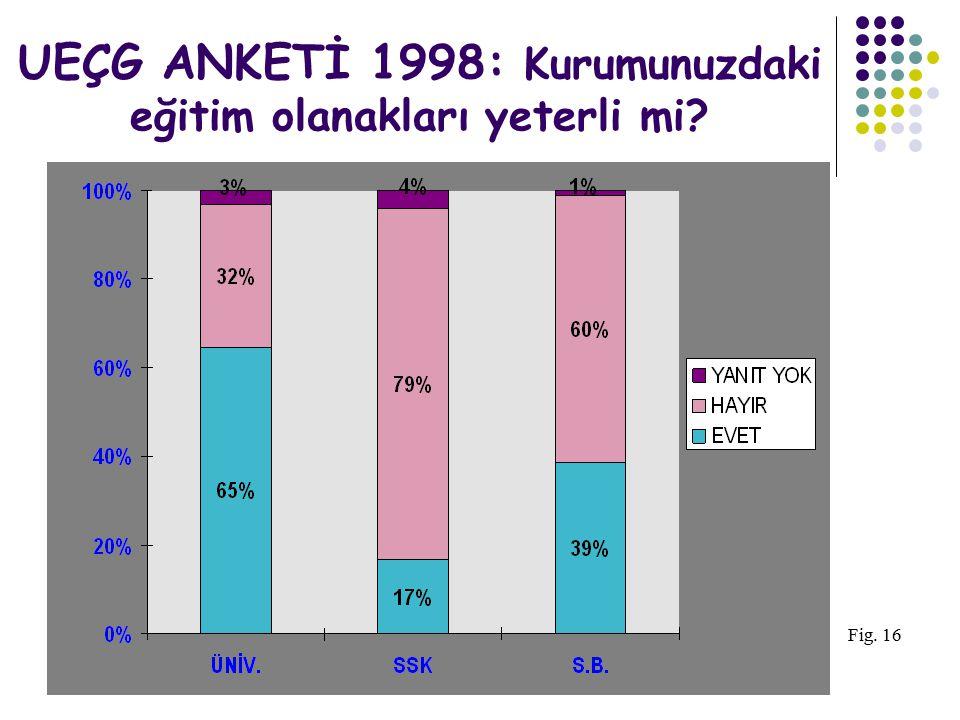 UEÇG ANKETİ 1998: Kurumunuzdaki eğitim olanakları yeterli mi