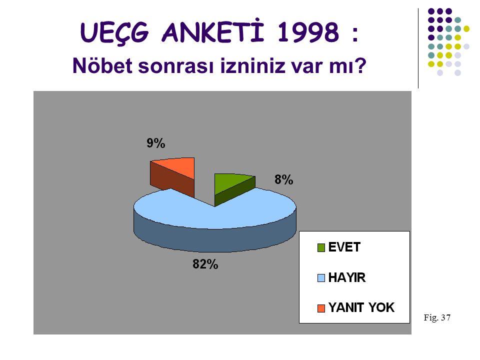 UEÇG ANKETİ 1998 : Nöbet sonrası izniniz var mı