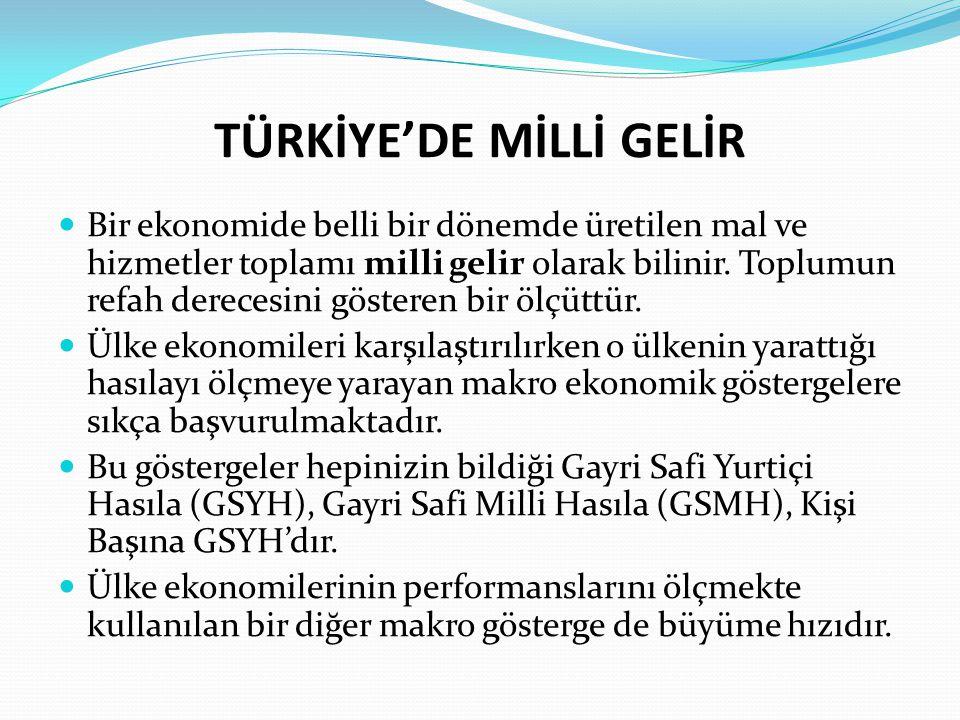 TÜRKİYE'DE MİLLİ GELİR