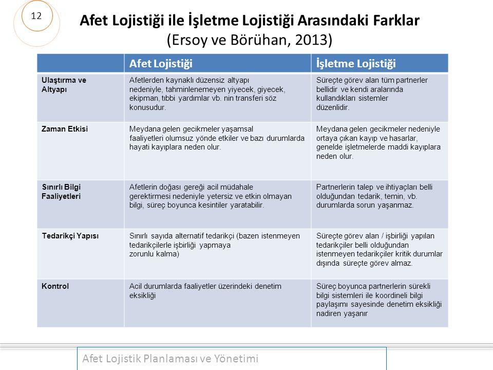Afet Lojistiği ile İşletme Lojistiği Arasındaki Farklar