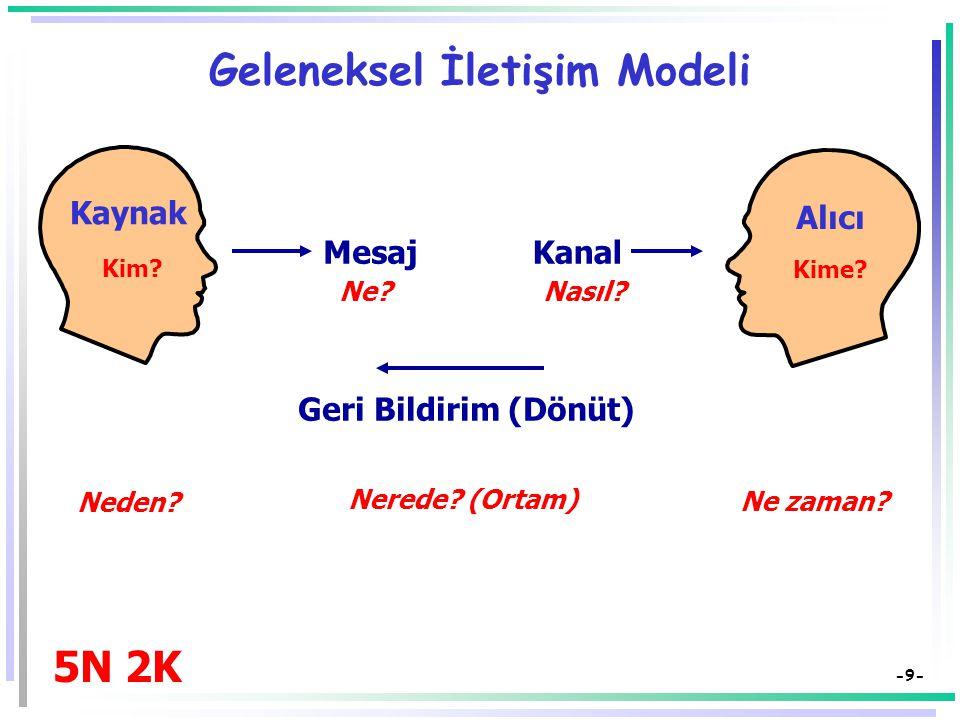 Geleneksel İletişim Modeli