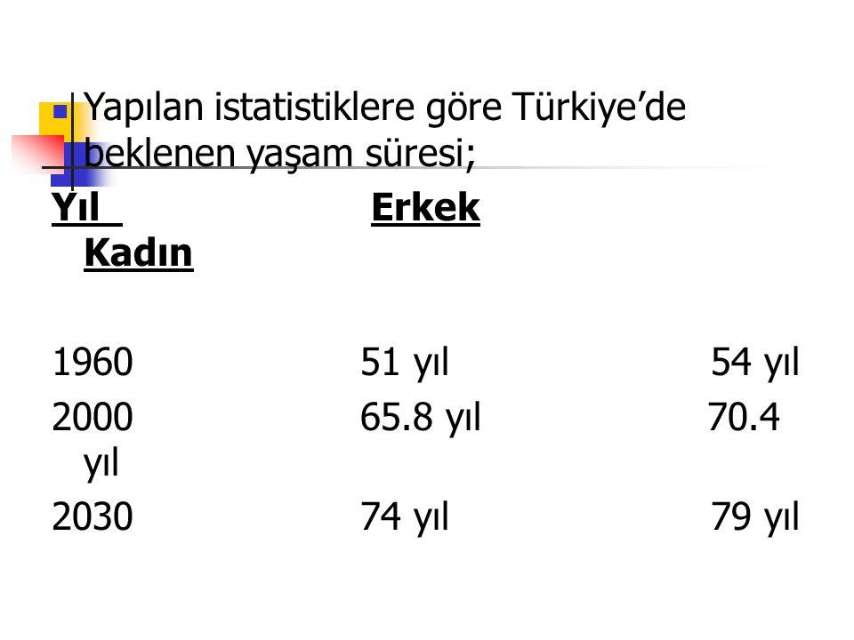 Yapılan istatistiklere göre Türkiye'de beklenen yaşam süresi;