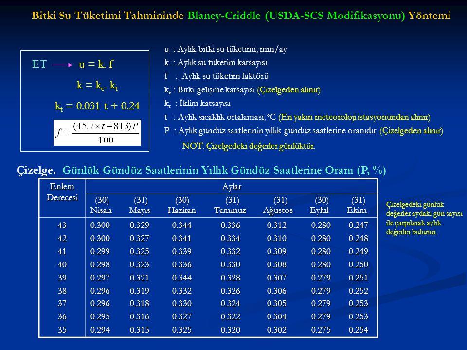 Bitki Su Tüketimi Tahmininde Blaney-Criddle (USDA-SCS Modifikasyonu) Yöntemi