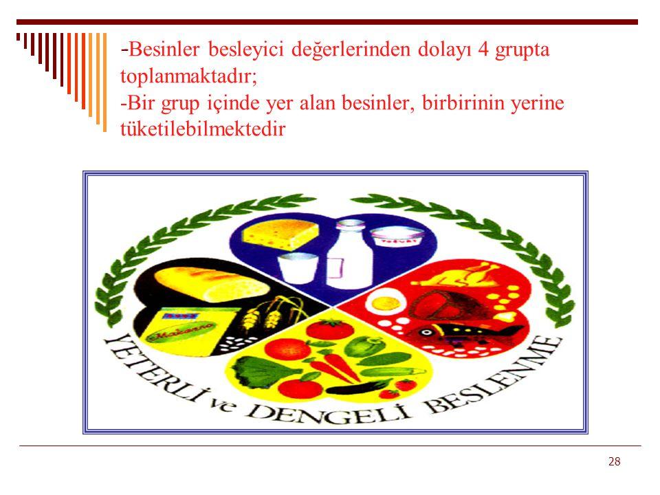 -Besinler besleyici değerlerinden dolayı 4 grupta toplanmaktadır; -Bir grup içinde yer alan besinler, birbirinin yerine tüketilebilmektedir