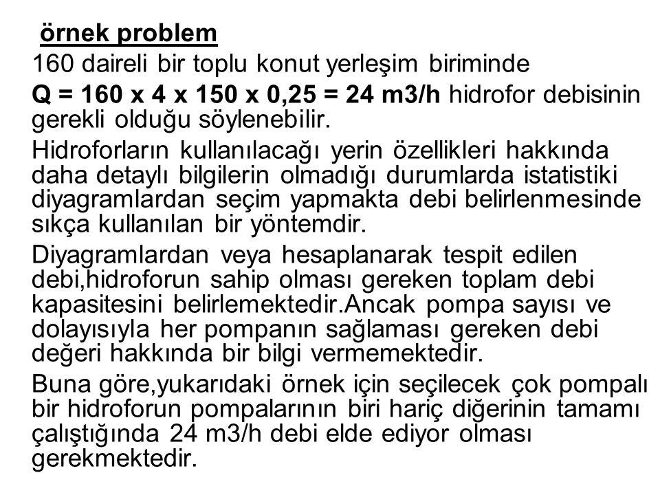 örnek problem 160 daireli bir toplu konut yerleşim biriminde. Q = 160 x 4 x 150 x 0,25 = 24 m3/h hidrofor debisinin gerekli olduğu söylenebilir.