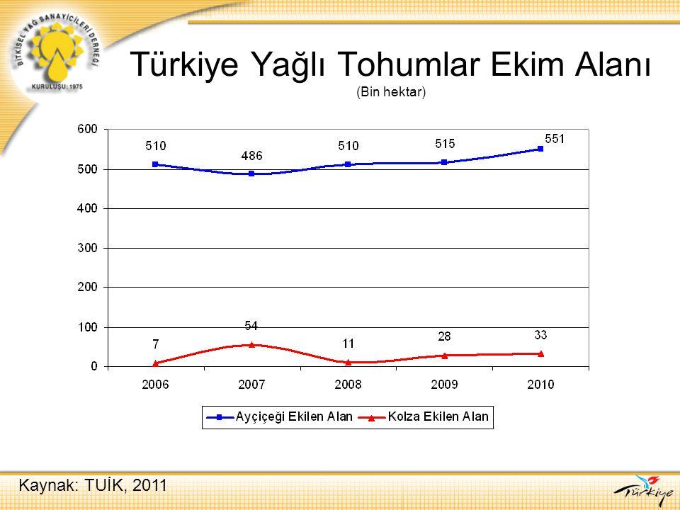 Türkiye Yağlı Tohumlar Ekim Alanı (Bin hektar)