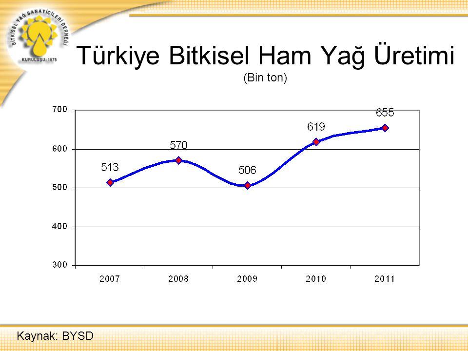 Türkiye Bitkisel Ham Yağ Üretimi (Bin ton)