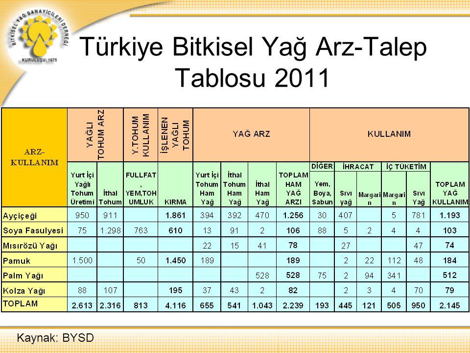 Türkiye Bitkisel Yağ Arz-Talep Tablosu 2011