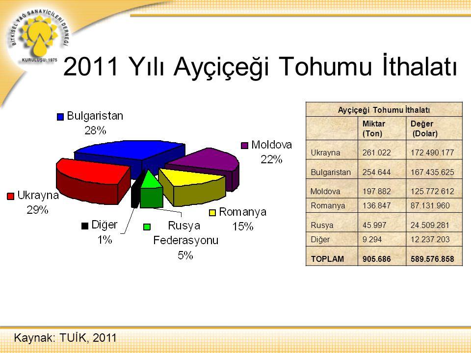 2011 Yılı Ayçiçeği Tohumu İthalatı