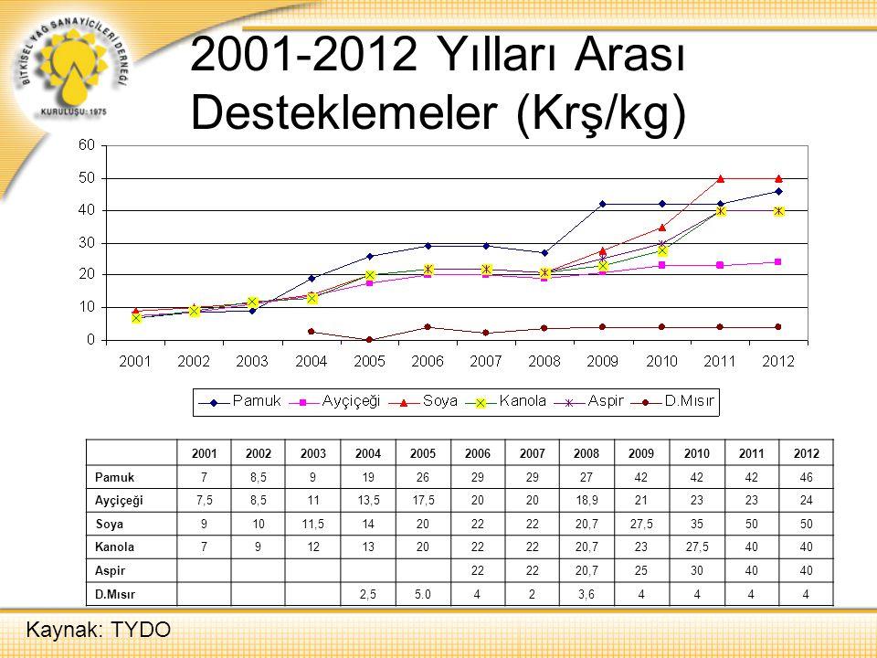 2001-2012 Yılları Arası Desteklemeler (Krş/kg)