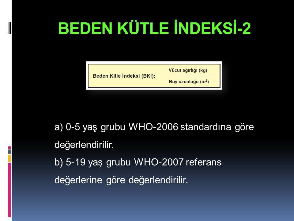 BEDEN KÜTLE İNDEKSİ-2 a) 0-5 yaş grubu WHO-2006 standardına göre değerlendirilir.