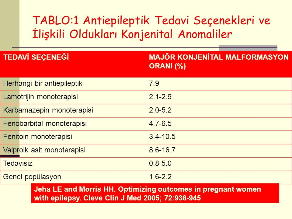 TABLO:1 Antiepileptik Tedavi Seçenekleri ve İlişkili Oldukları Konjenital Anomaliler