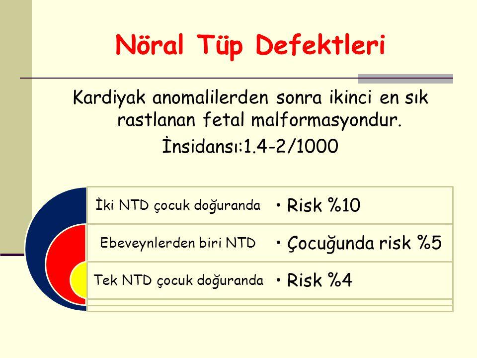 Nöral Tüp Defektleri Kardiyak anomalilerden sonra ikinci en sık rastlanan fetal malformasyondur. İnsidansı:1.4-2/1000