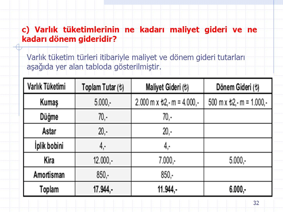 c) Varlık tüketimlerinin ne kadarı maliyet gideri ve ne kadarı dönem gideridir
