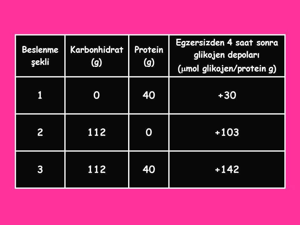 Egzersizden 4 saat sonra (mol glikojen/protein g)