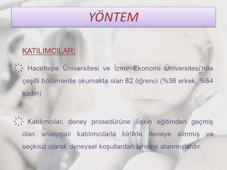 YÖNTEM KATILIMCILAR: Hacettepe Üniversitesi ve İzmir Ekonomi Üniversitesi'nde çeşitli bölümlerde okumakta olan 62 öğrenci (%36 erkek, %64 kadın)
