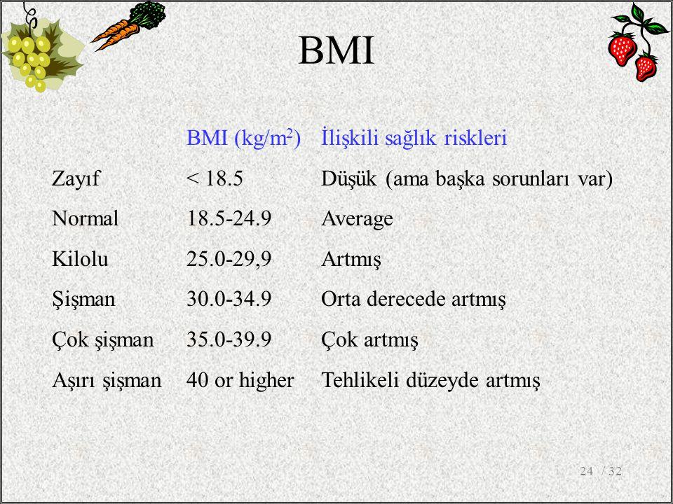 BMI BMI (kg/m2) İlişkili sağlık riskleri