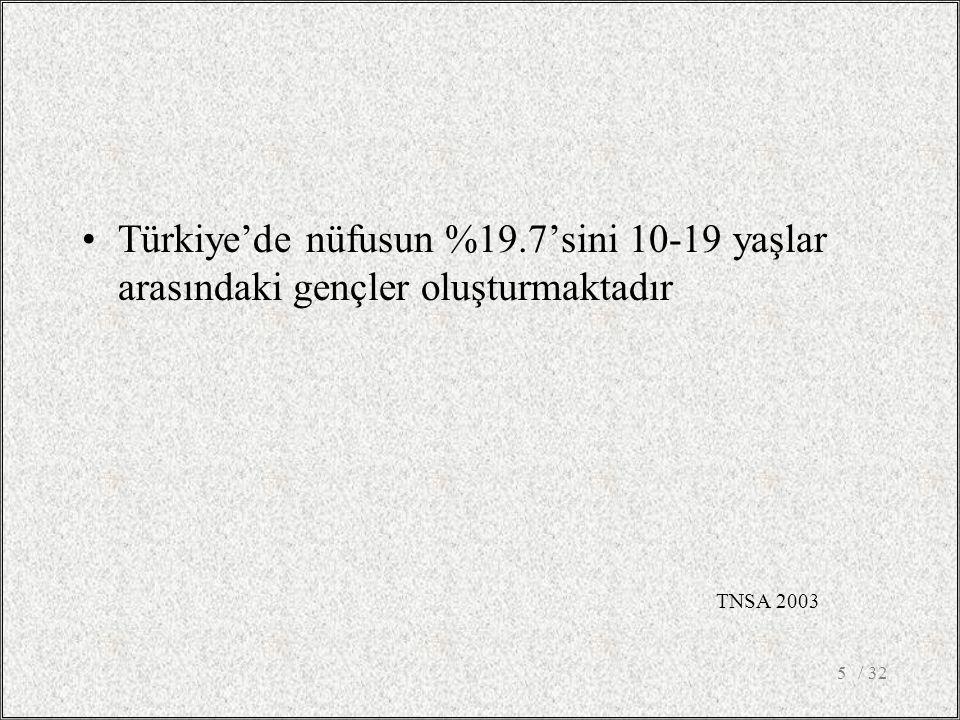 Türkiye'de nüfusun %19.7'sini 10-19 yaşlar arasındaki gençler oluşturmaktadır