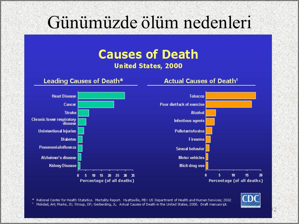 Günümüzde ölüm nedenleri