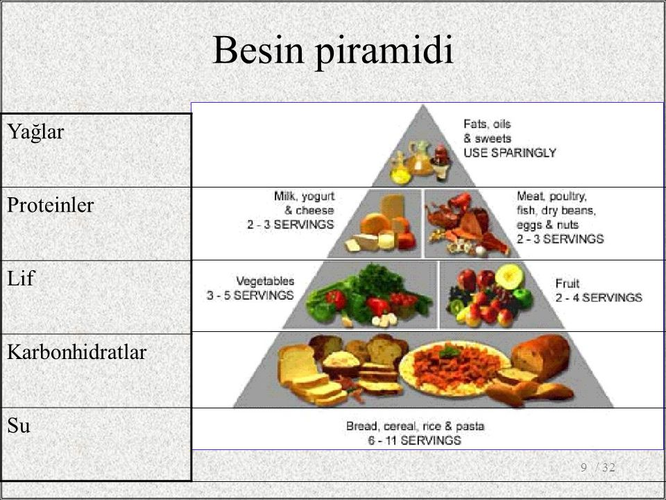 Besin piramidi Yağlar Proteinler Lif Karbonhidratlar Su / 32