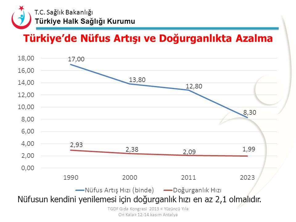 Türkiye'de Nüfus Artışı ve Doğurganlıkta Azalma