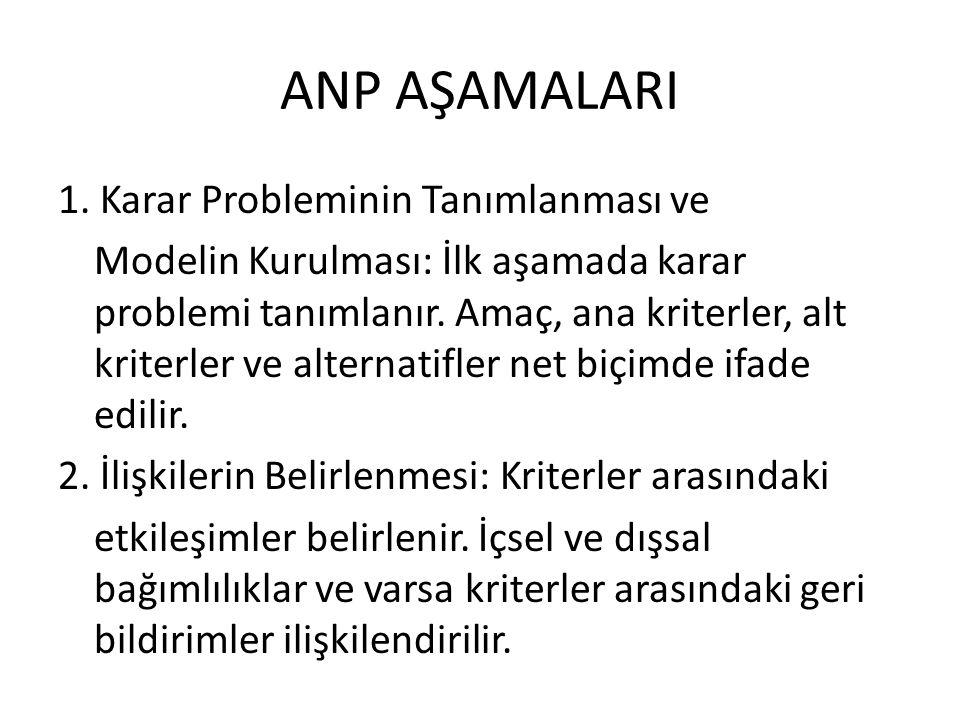 ANP AŞAMALARI