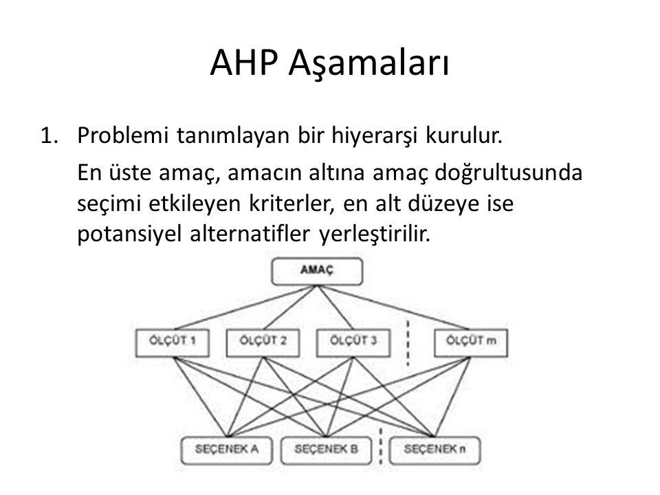 AHP Aşamaları Problemi tanımlayan bir hiyerarşi kurulur.