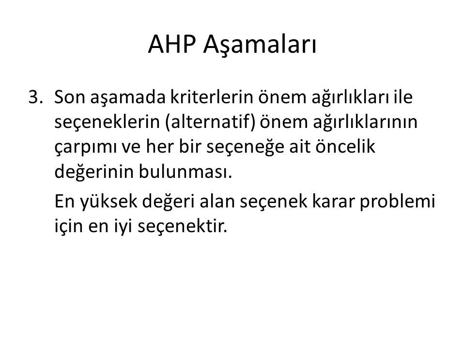 AHP Aşamaları