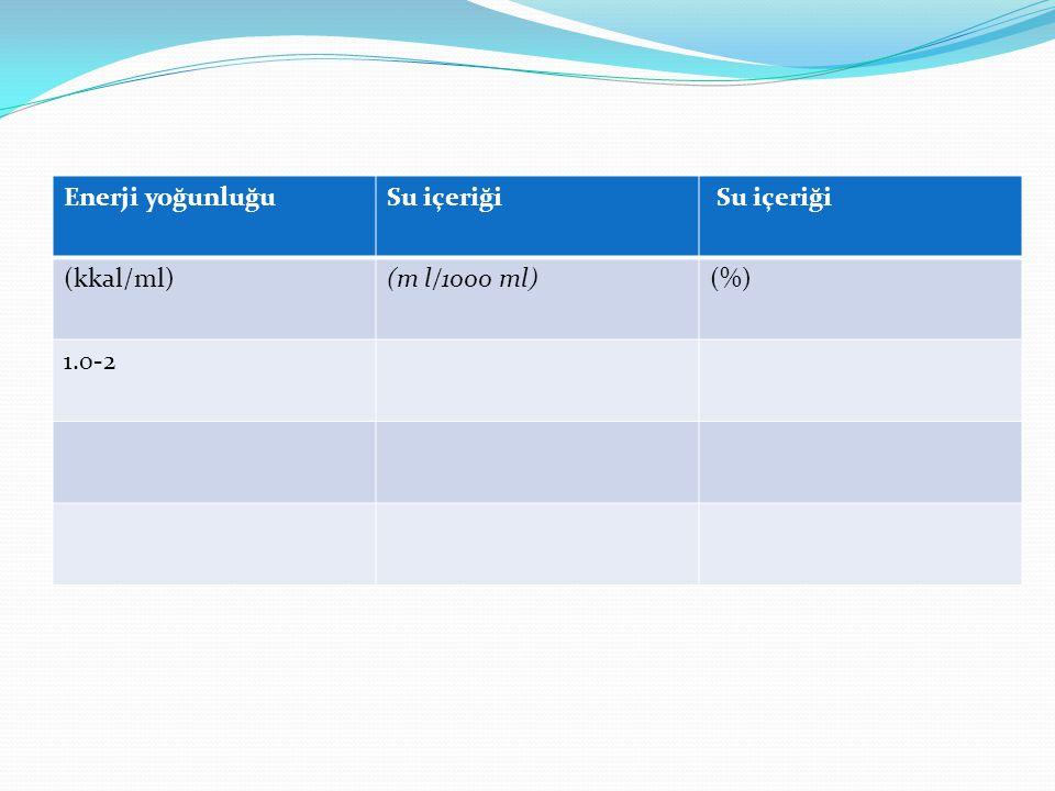 Enerji yoğunluğu Su içeriği (kkal/ml) (m l/1000 ml) (%) 1.0-2