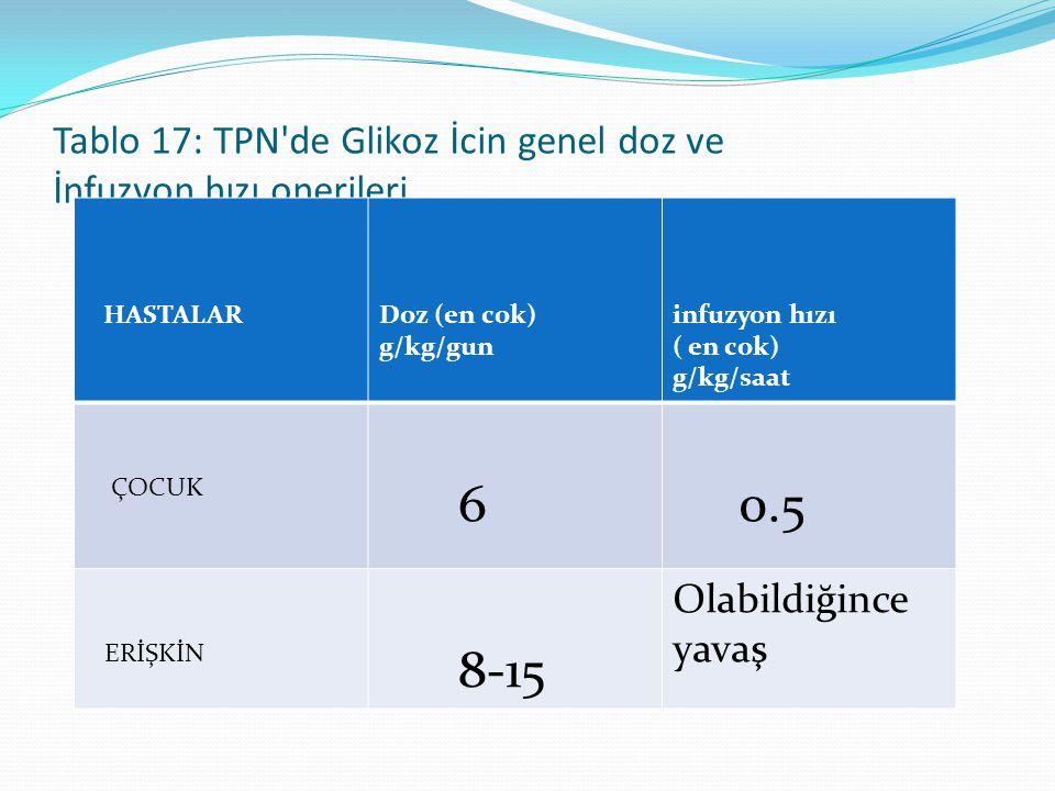 Tablo 17: TPN de Glikoz İcin genel doz ve İnfuzyon hızı onerileri
