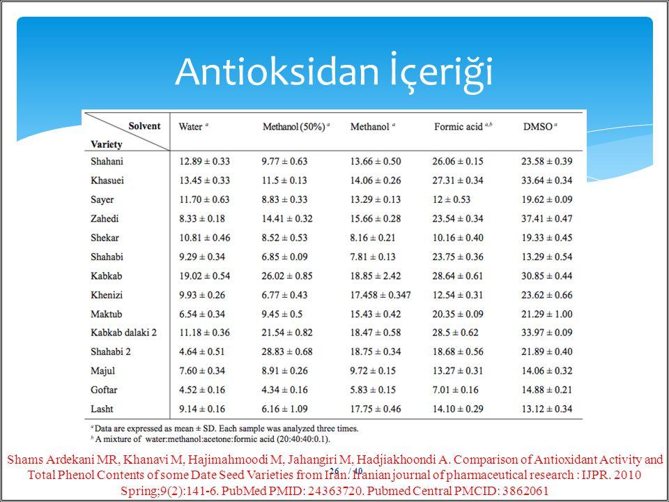 Antioksidan İçeriği