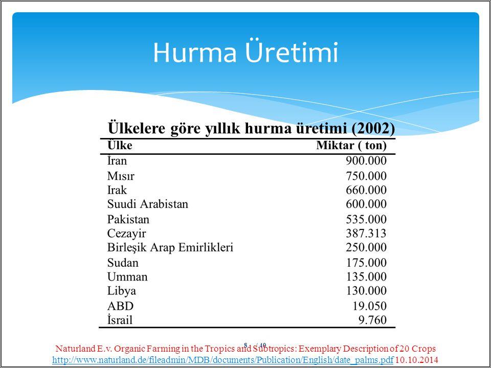 Hurma Üretimi Ülkelere göre yıllık hurma üretimi (2002)