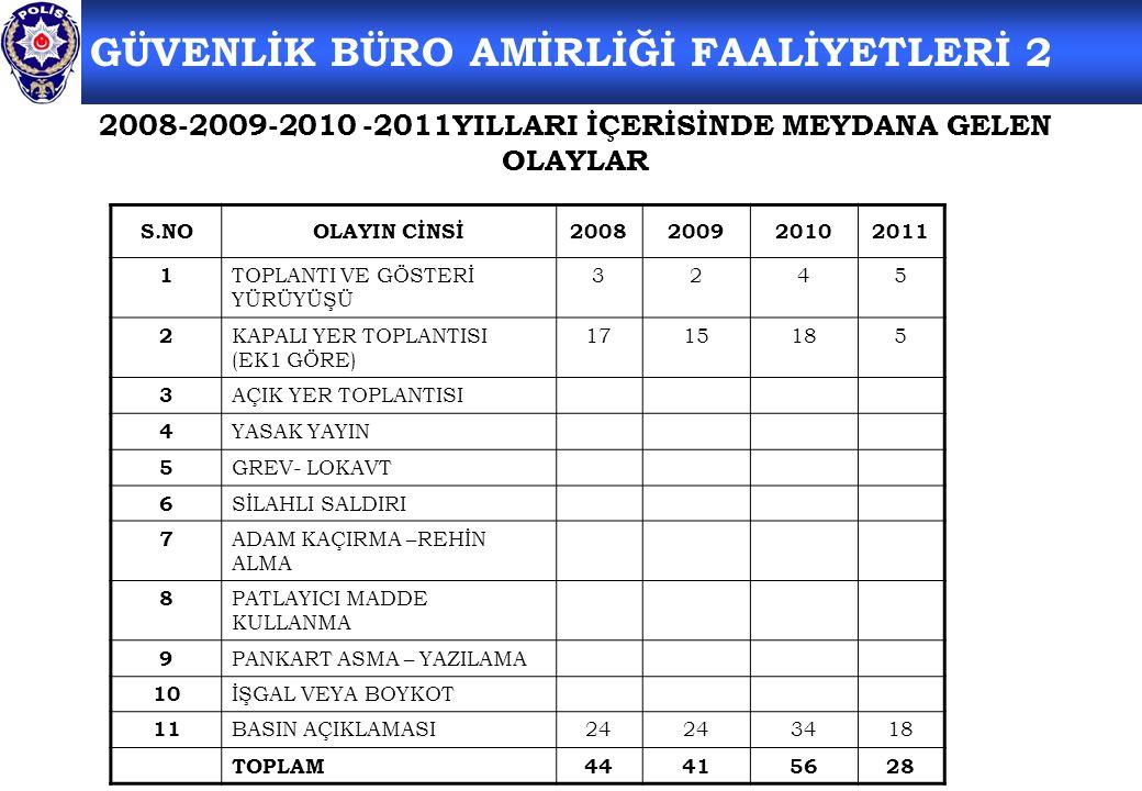 2008-2009-2010 -2011YILLARI İÇERİSİNDE MEYDANA GELEN OLAYLAR