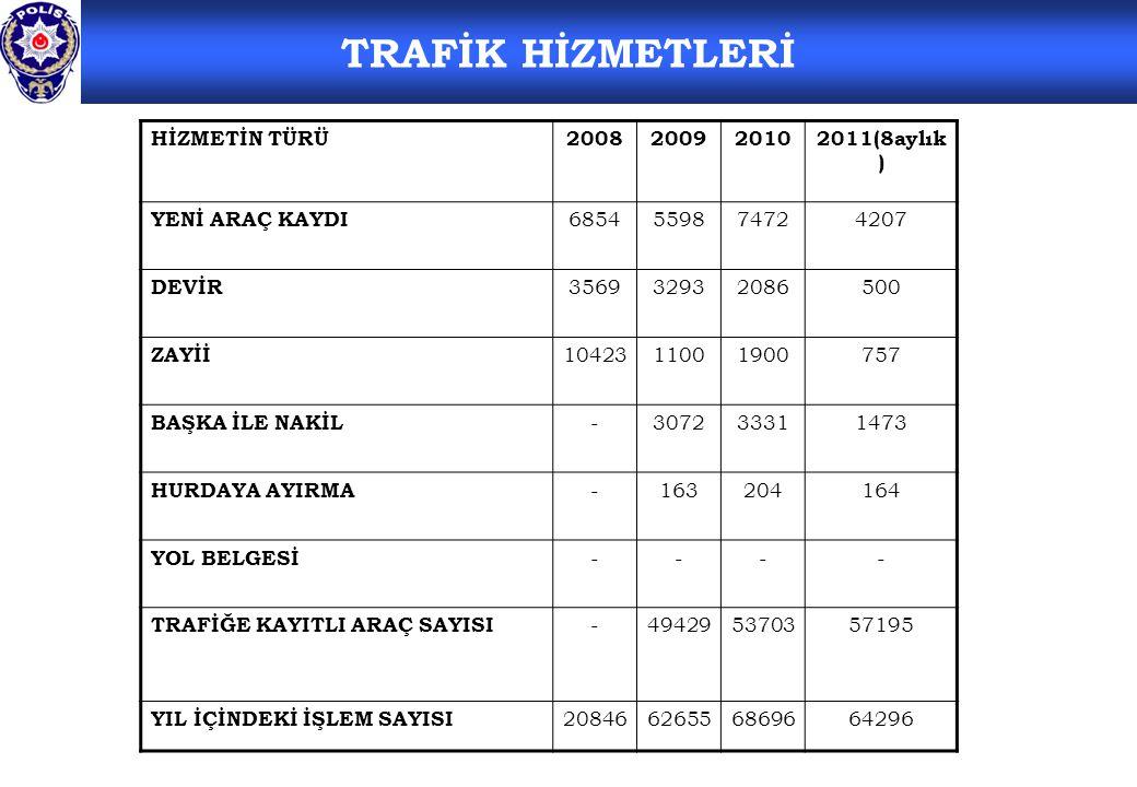 TRAFİK HİZMETLERİ HİZMETİN TÜRÜ 2008 2009 2010 2011(8aylık)