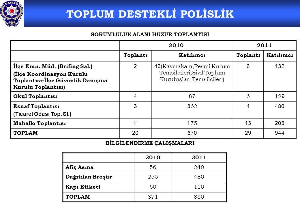 TOPLUM DESTEKLİ POLİSLİK SORUMLULUK ALANI HUZUR TOPLANTISI