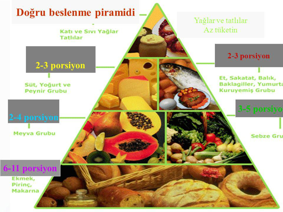 Doğru beslenme piramidi
